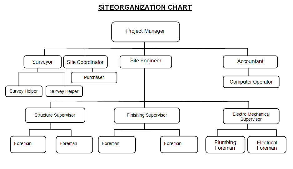 organization chart � hasas construction